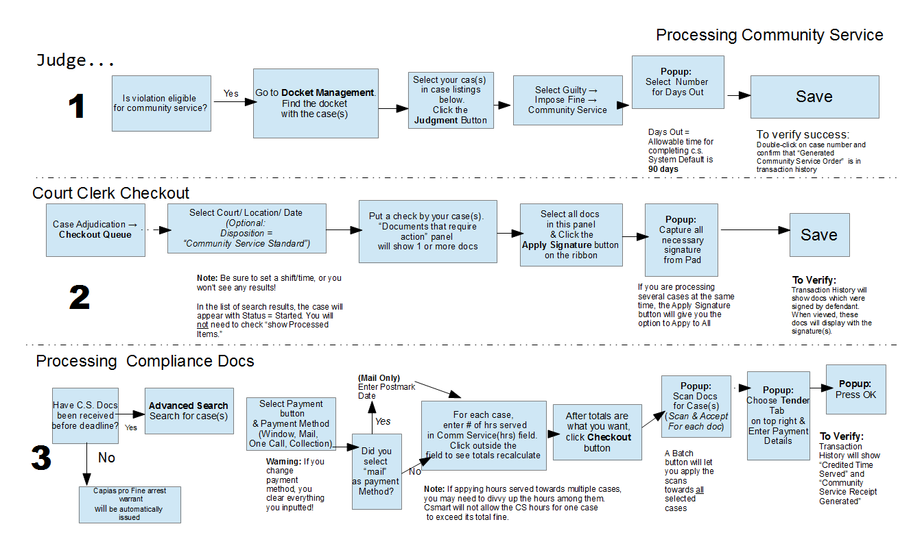 guide to effective instruction data management