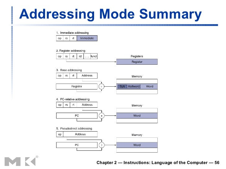 how to write an addi instruction in assemble code